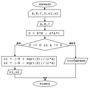 квадратного уравнения.